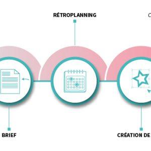 Process Identité visuelle - Les Oeuvres Vives coordonne vos actions