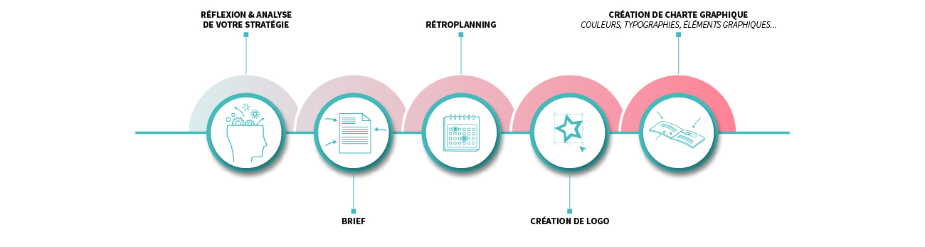 Process Identité visuelle - CLC coordonne vos actions
