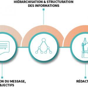 Process rédactionnel - CLC coordonne vos actions