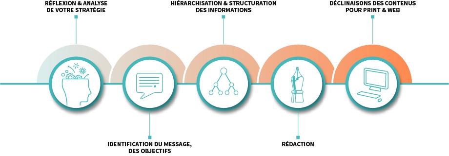 Process rédactionnel - Les Oeuvres Vives coordonne vos actions