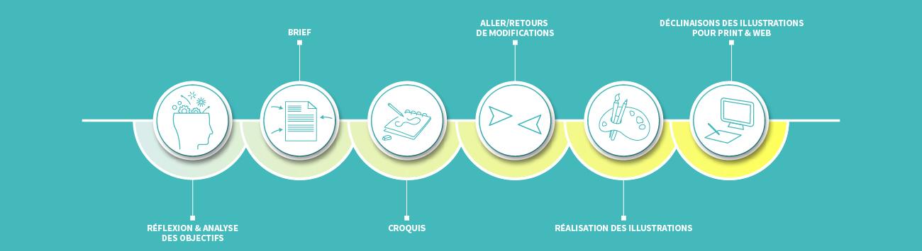Process création d'illustration Les Oeuvres Vives