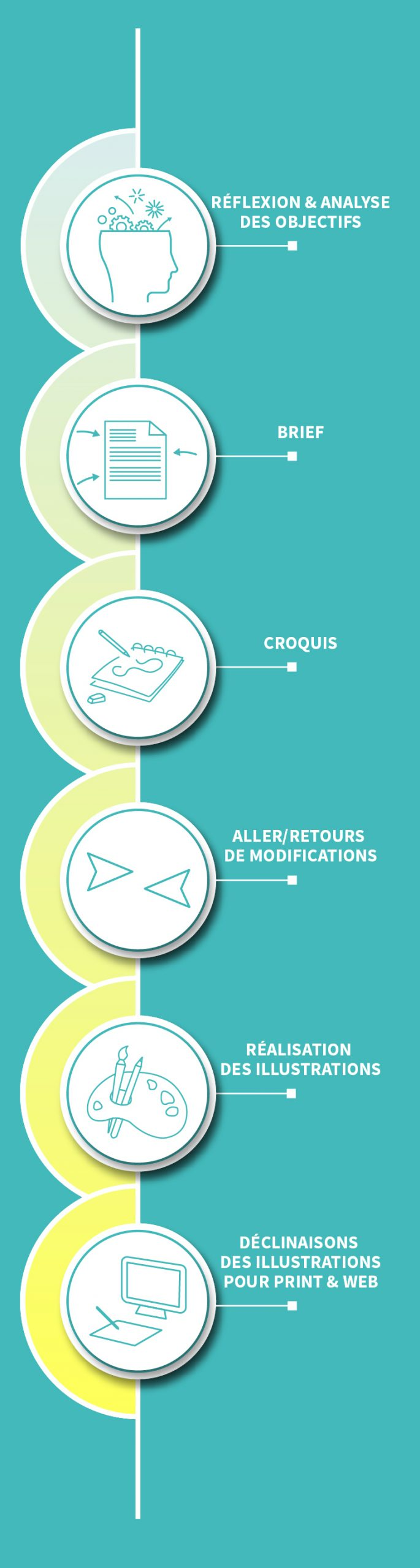 Process création d'illustration CLC